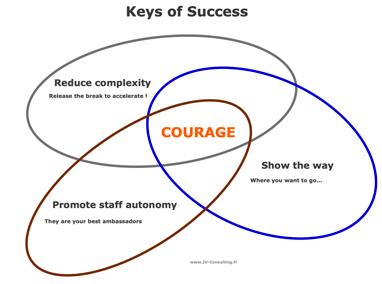Le courage managérial au coeur de la réussite IV Consulting