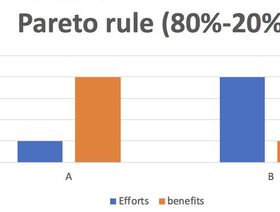 Loi de pareto 80 20 clé de l'efficacité Iv Consulting
